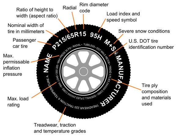 General description you will find stamped on most tires